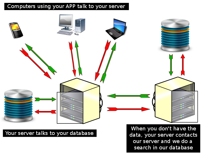 Application Data Diagram